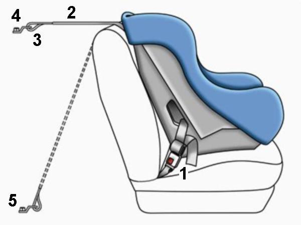 ♡ Choisir un siège auto c'est pas si compliqué ?  ♡ Choisir un siège auto c'est pas si compliqué ?  ♡ Choisir un siège auto c'est pas si compliqué ?