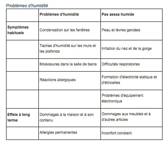 L'humidificateur est-il indispensable ?  L'humidificateur est-il indispensable ?